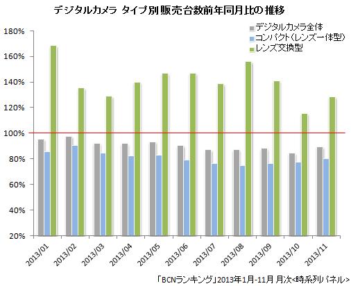 デジタルカメラ タイプ別 販売台数前年同月比の推移