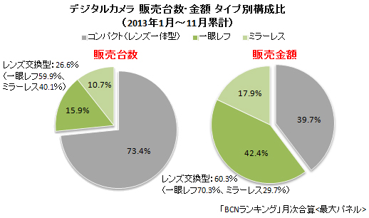 デジタルカメラ タイプ別 販売台数・金額構成比(2013年1月~11月累計)