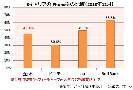 2013年12月 iPhone率の比較