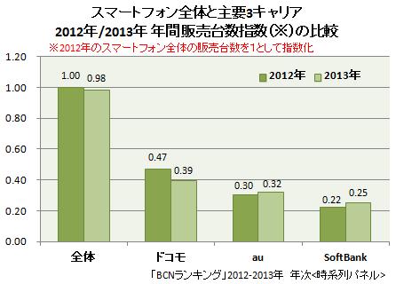 2013年 主要3キャリアのスマートフォンの販売台数指数の比較
