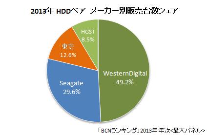 HDDベア 2013年メーカー別販売台数シェア