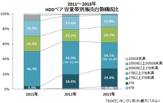 HDDベア 容量帯別販売台数構成比