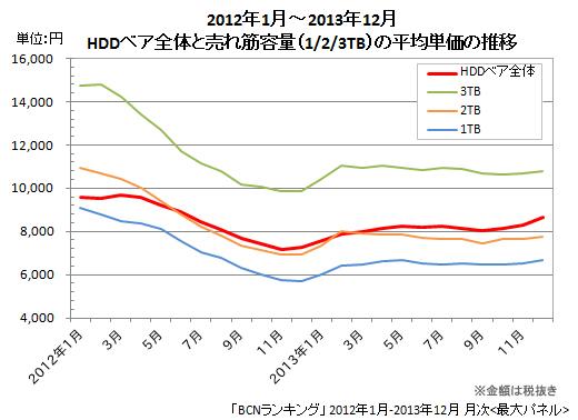 HDDベア 平均単価の推移