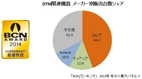 DTM関連機器 メーカー別販売シェア