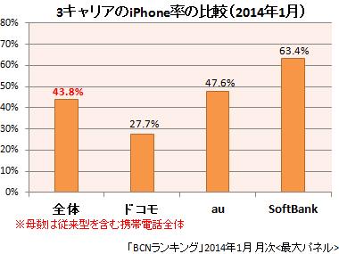 2014年1月のiPhone率