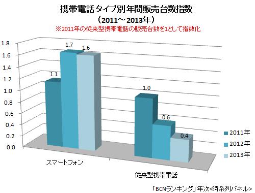 携帯電話 タイプ別 年間販売台数指数