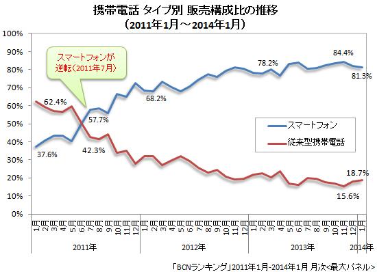 携帯電話 タイプ別販売台数構成比の推移