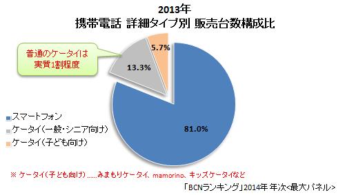 2013年 携帯電話 詳細タイプ別 販売台数構成比