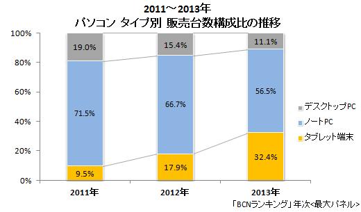 2011~13年 パソコン タイプ別販売台数構成比