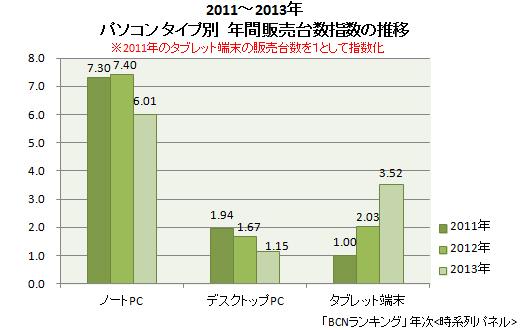 2011~13年 パソコン タイプ別販売台数指数