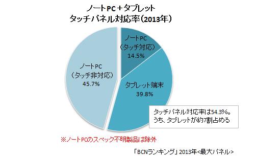 2013年 ノートPC+タブレット端末のタッチパネル対応率