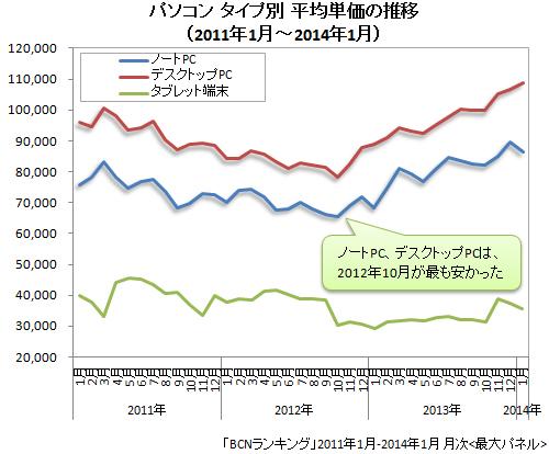 2011年1月~2014年1月 パソコン タイプ別平均単価の推移