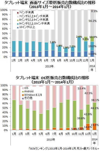 2013年 タブレット・画面サイズ/OS販売台数構成比
