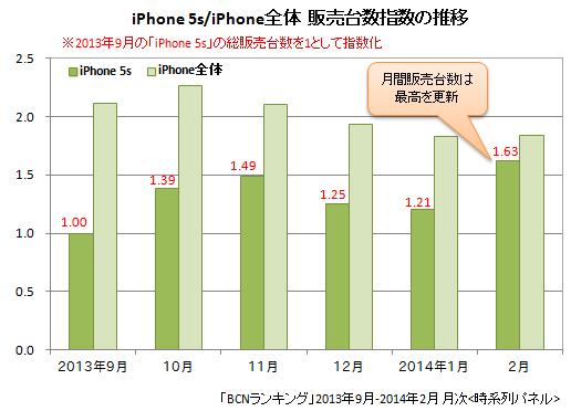 iPhone 5s/iPhone全体の販売台数指数(2013年9月~2014年2月)