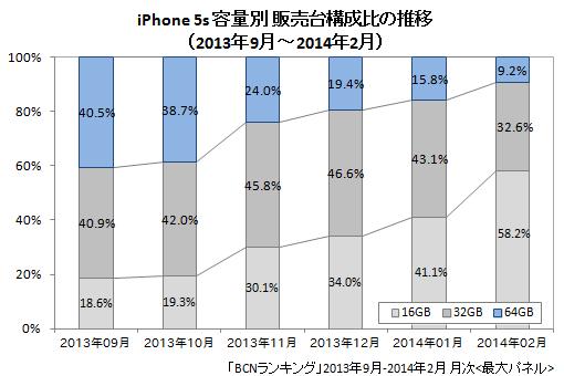iPhone 5s容量別販売台数構成比(2013年9月~2014年2月)