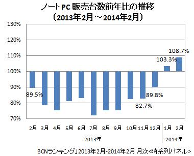 ノートPC 販売台数前年同月比の推移