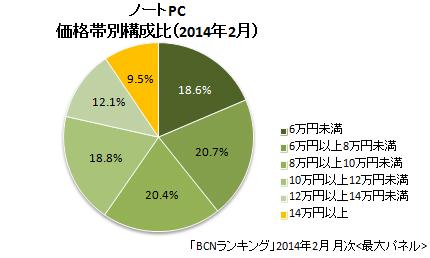 2014年2月 ノートPC 価格帯別販売台数構成比