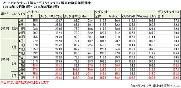 ノートPC・タブレット・デスクトップPCの販売台数前年同週比