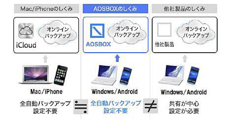 「AOSBOX Cool」と他サービスとの比較