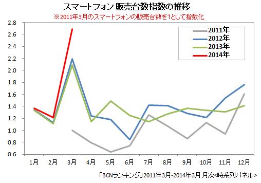 スマートフォンの販売台数前年比(2011年3月~2014年3月)