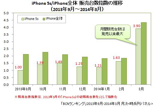 iPhone 5s/iPhone全体の販売台数指数(2013年9月~2014年3月)