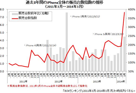 iPhone 全体/スマートフォンの販売台数指数(2011年3月~2014年3月)