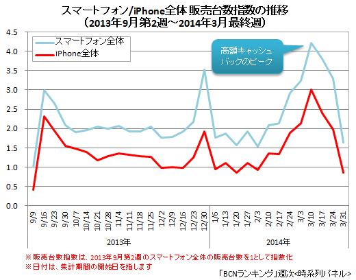 iPhone全体/スマートフォンの販売台数指数(週次)