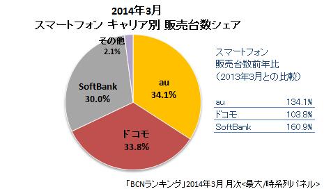 2014年3月キャリア別販売台数シェア