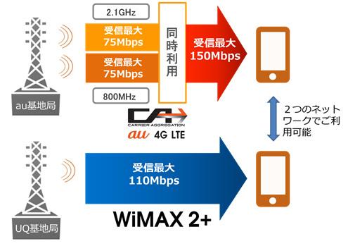 LTEとWiMAX 2+の仕組み