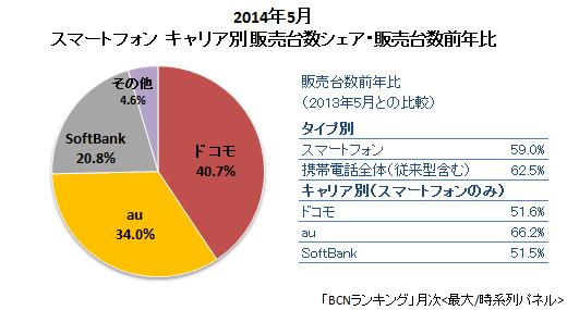 2014年5月 スマートフォン キャリア別販売台数シェア・販売台数前年比