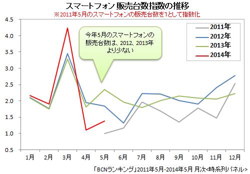 2011年5月~2014年5月 スマートフォンの販売台数指数