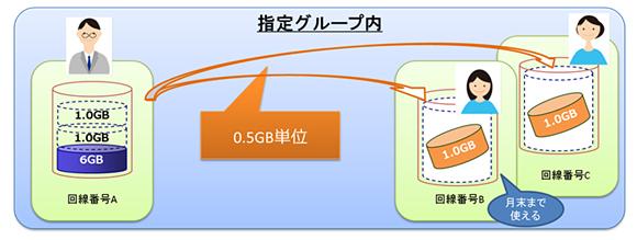 「データギフト」の利用イメージ