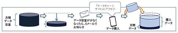 「データチャージ」の利用イメージ