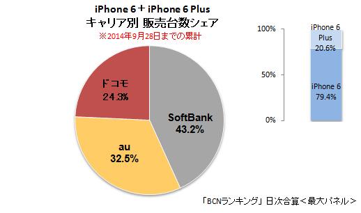 iPhone 6/6sの2014年9月28日までのキャリア別販売台数シェア