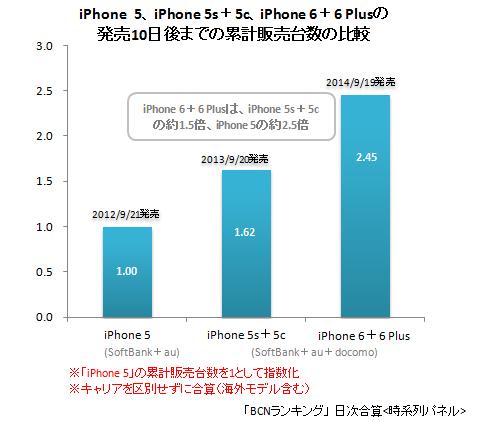 過去3世代のiPhoneの発売10日後までの累計販売台数の日比較