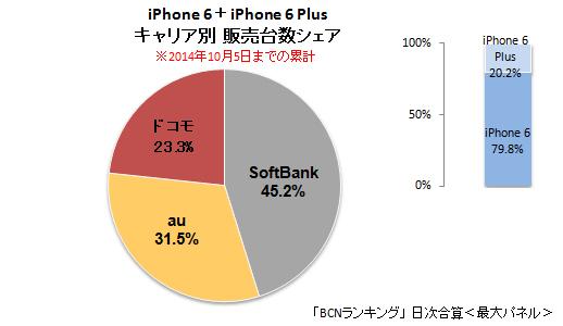 iPhone 6/6 Plus 累計キャリア別販売台数シェア