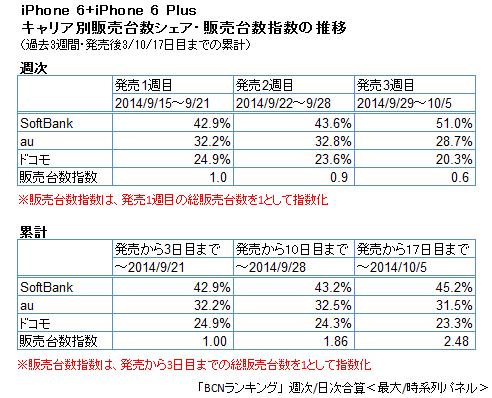 iPhone 6/6 Plus 販売台数シェア(週次・累計)と販売台数指数