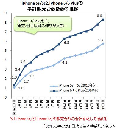 iPhone 6/6 PlusとiPhone 5s/5c 累計販売台数指数
