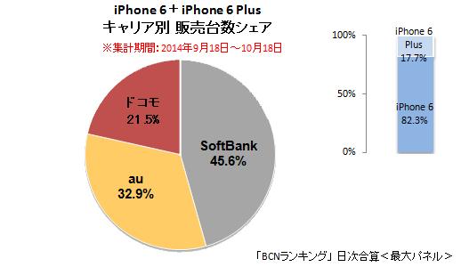 iPhone 6/6 Plus 累計キャリア別シェア(2014年10月18日まで)