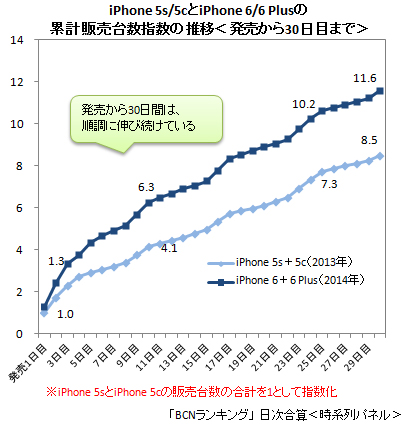 iPhone 6/6 Plus累計販売台数指数(2014年10月18日まで)