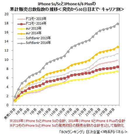 iPhone 6/6 Plus キャリア別 累計販売台数指数(2014年10月18日まで)