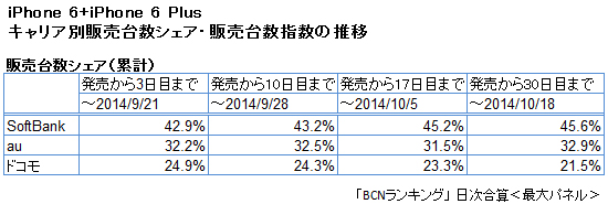 iPhone 6/6 Plus 累計キャリア別シェアの推移
