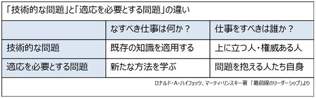 1.日本の組織の強みが、真のリーダーシップを育てることを阻害するというジレンマ