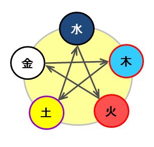 「相生」とは逆、互いの力を弱めてしまう悪循環の「相剋」