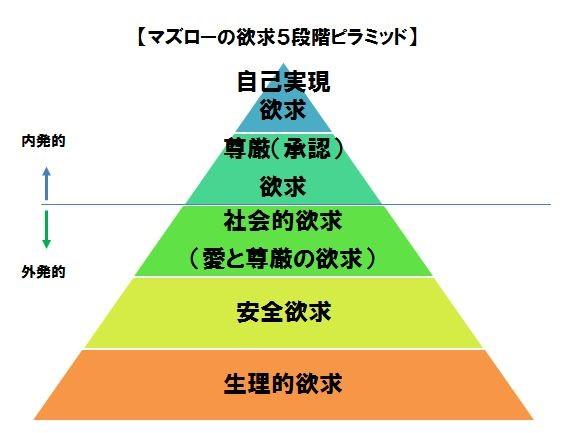 マズローの欲求五段階ピラミッドは使い方で大きな効果