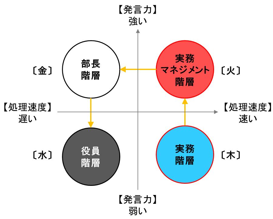 陰陽五行と成長モデル