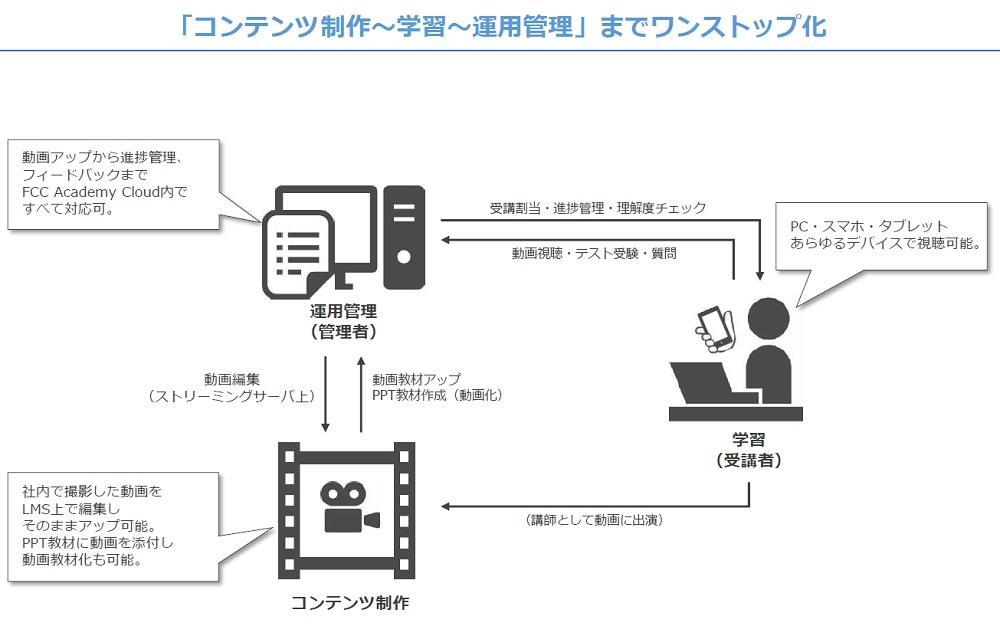 「コンテンツ制作~学習~運用管理」までワンストップ化