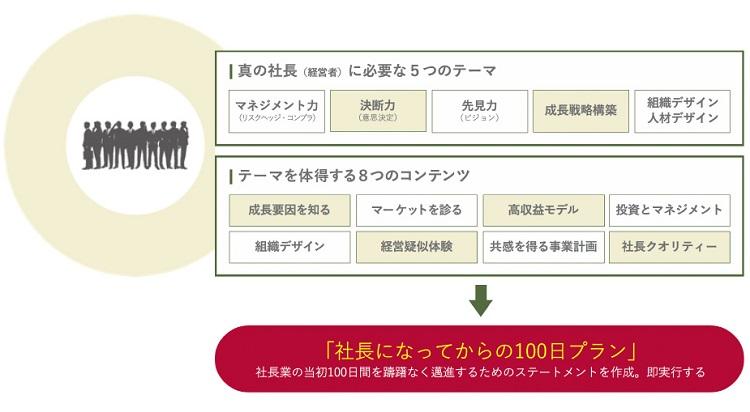 「5テーマ×8大コンテンツ」で「社長の100日スタートアップ」を明らかにし、真の「社長を創る」プログラム