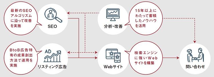検索エンジンマーケティングを推進するためのWebサイトを制作し、3ヶ月間のPDCAを実施いたします。
