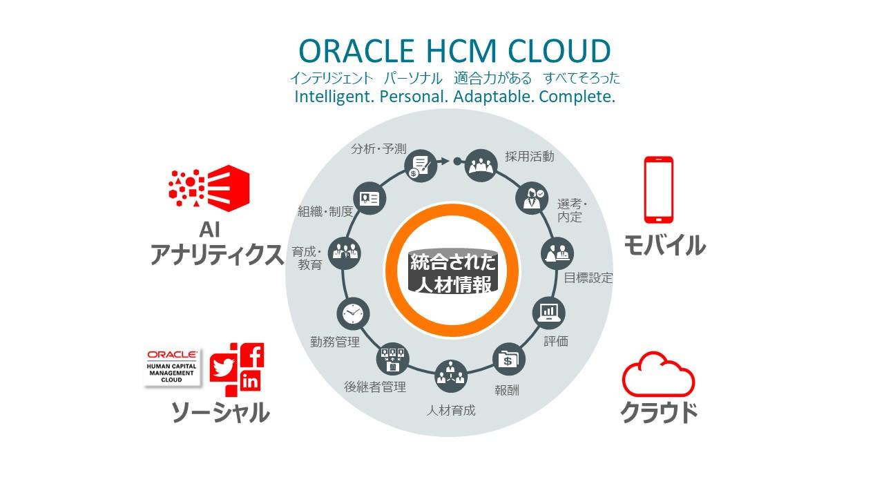 採用・育成・評価・後任計画などのタレントマネジメントと配置計画・リスク管理・健康管理などを、一つのデータベースで総合的に管理・運用できる人事・組織の戦略実行ツール「Oracle HCM Cloud」
